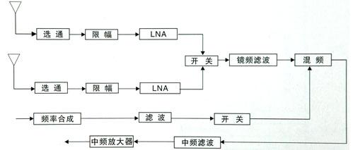 开关2是为系统的自检应用,当j30j-9jjl9钉ttl为低电平,无电频输出系统